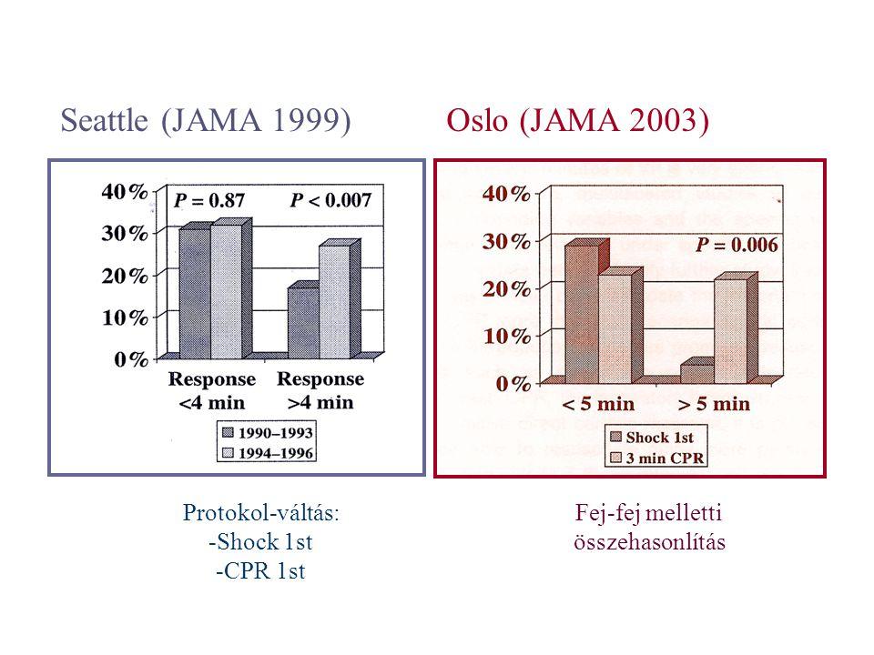 Seattle (JAMA 1999)Oslo (JAMA 2003) Protokol-váltás: -Shock 1st -CPR 1st Fej-fej melletti összehasonlítás