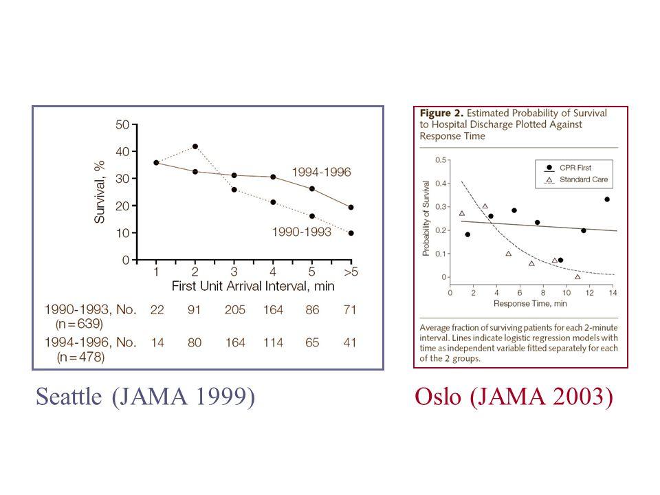 Seattle (JAMA 1999)Oslo (JAMA 2003)