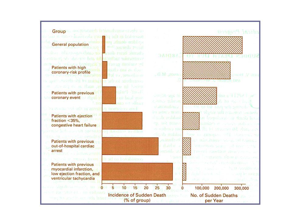 Ewy GA Circulation 2005;111:2134-2142.