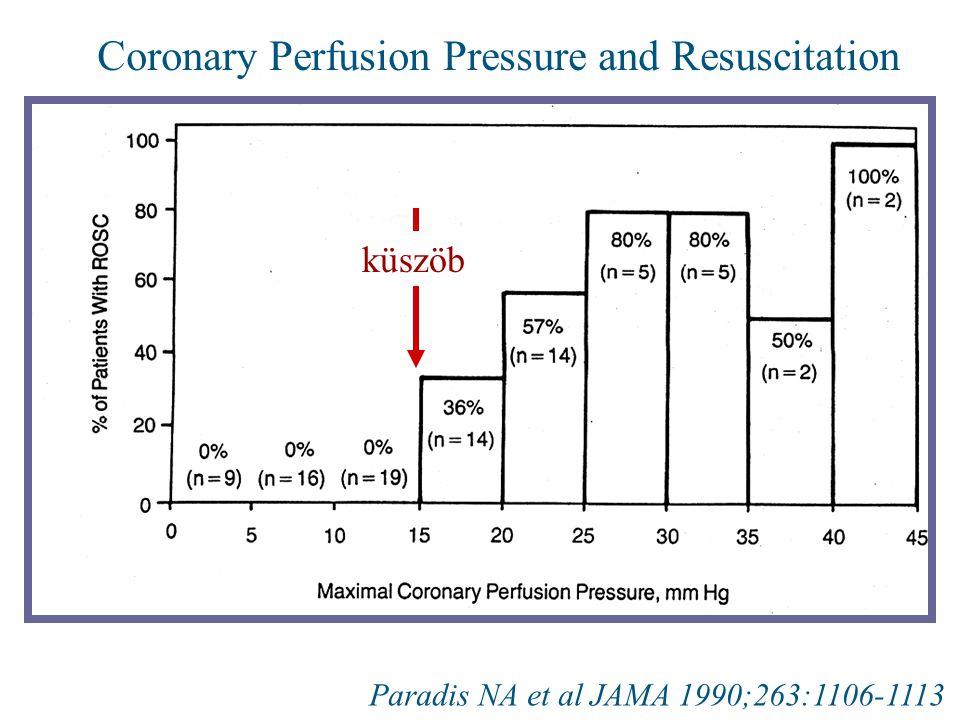 Coronary Perfusion Pressure and Resuscitation Paradis NA et al JAMA 1990;263:1106-1113 küszöb