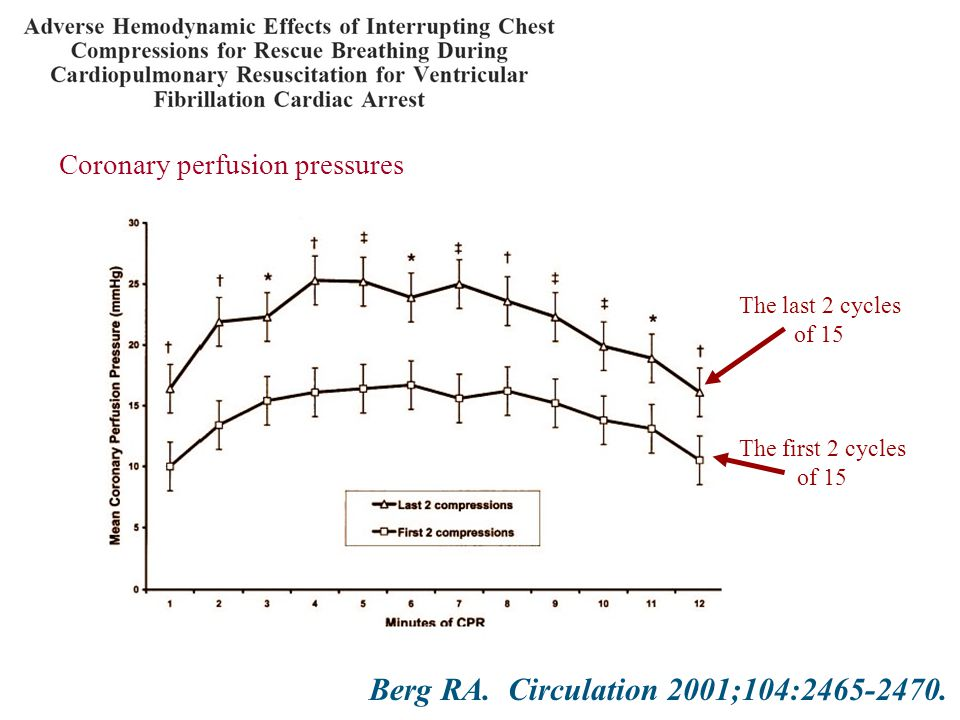 The last 2 cycles of 15 Coronary perfusion pressures The first 2 cycles of 15 Berg RA.