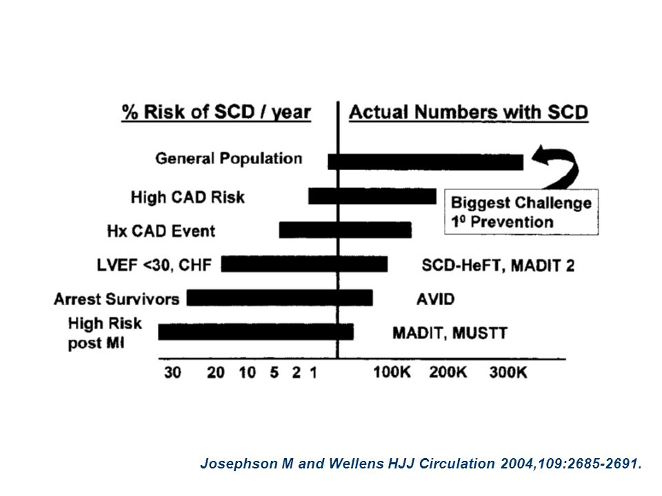 Hallstrom A & PAD Investigators, N Engl J Med 2004;351:637-646 CPRCPR + AED
