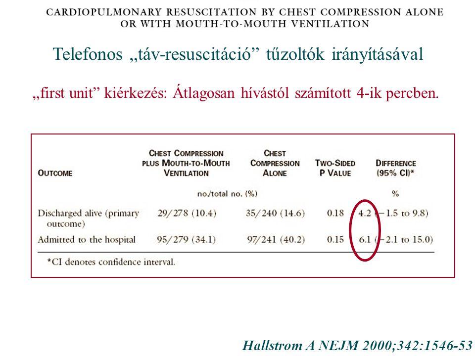 """Hallstrom A NEJM 2000;342:1546-53 Telefonos """"táv-resuscitáció tűzoltók irányításával """"first unit kiérkezés: Átlagosan hívástól számított 4-ik percben."""
