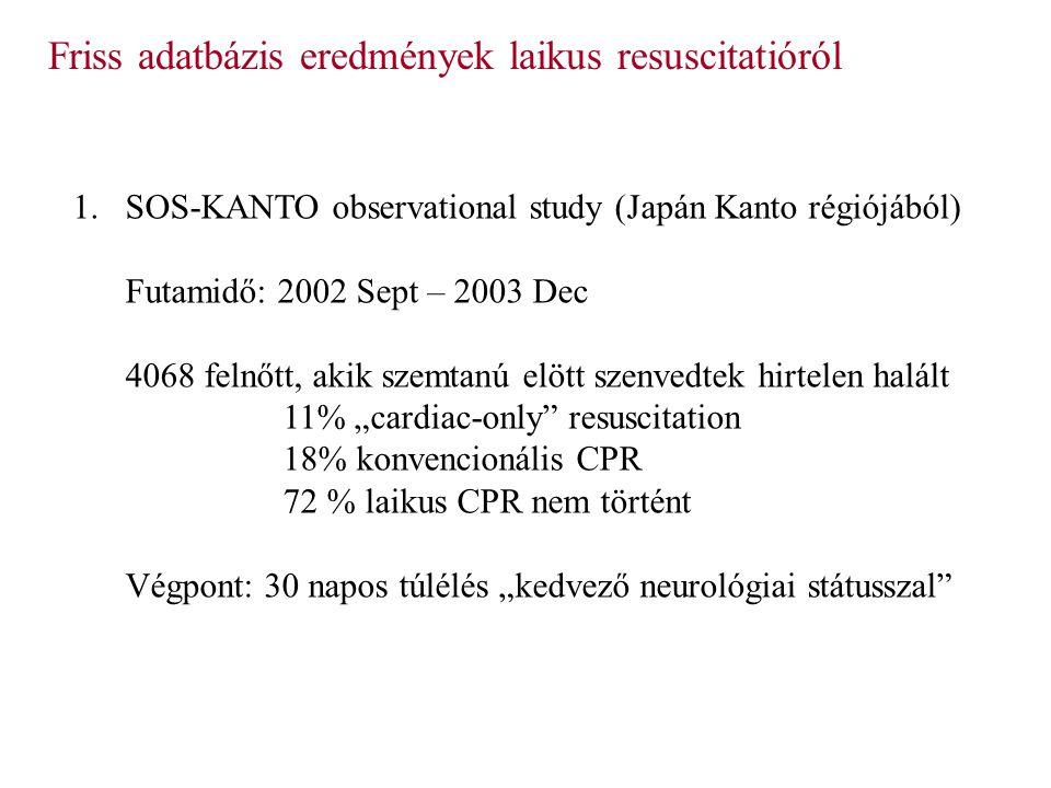 """Friss adatbázis eredmények laikus resuscitatióról 1.SOS-KANTO observational study (Japán Kanto régiójából) Futamidő: 2002 Sept – 2003 Dec 4068 felnőtt, akik szemtanú elött szenvedtek hirtelen halált 11% """"cardiac-only resuscitation 18% konvencionális CPR 72 % laikus CPR nem történt Végpont: 30 napos túlélés """"kedvező neurológiai státusszal"""
