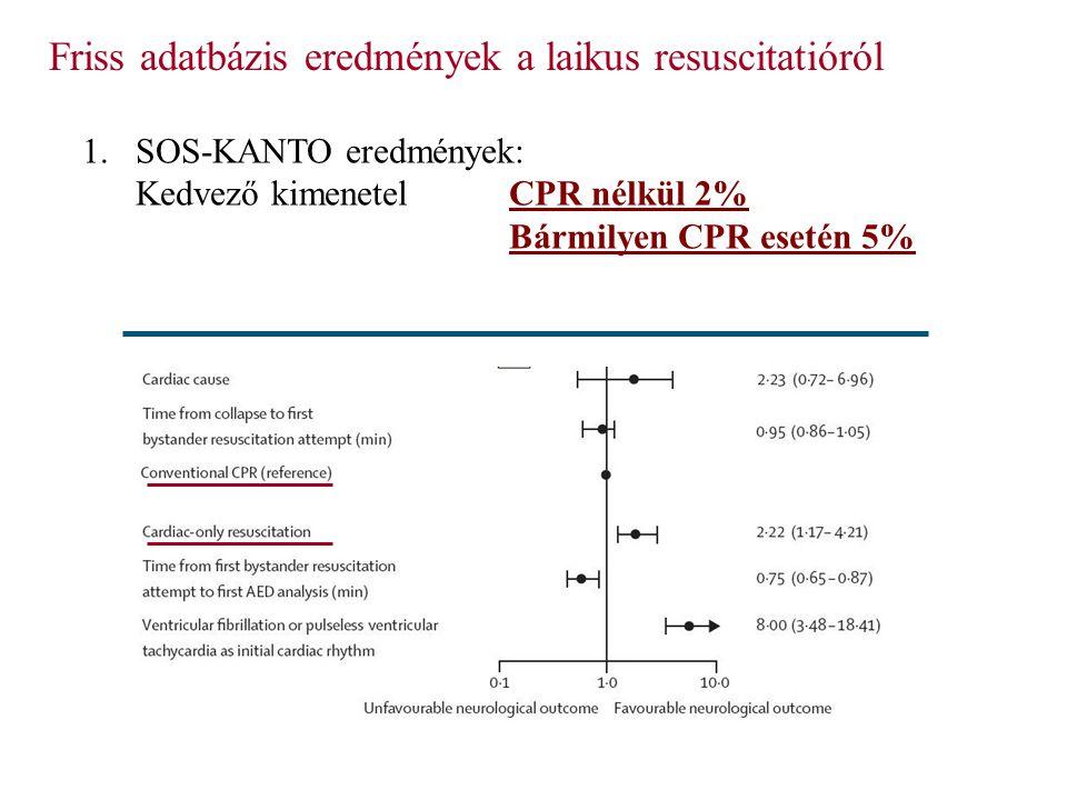 Friss adatbázis eredmények a laikus resuscitatióról 1.SOS-KANTO eredmények: Kedvező kimenetelCPR nélkül 2% Bármilyen CPR esetén 5%