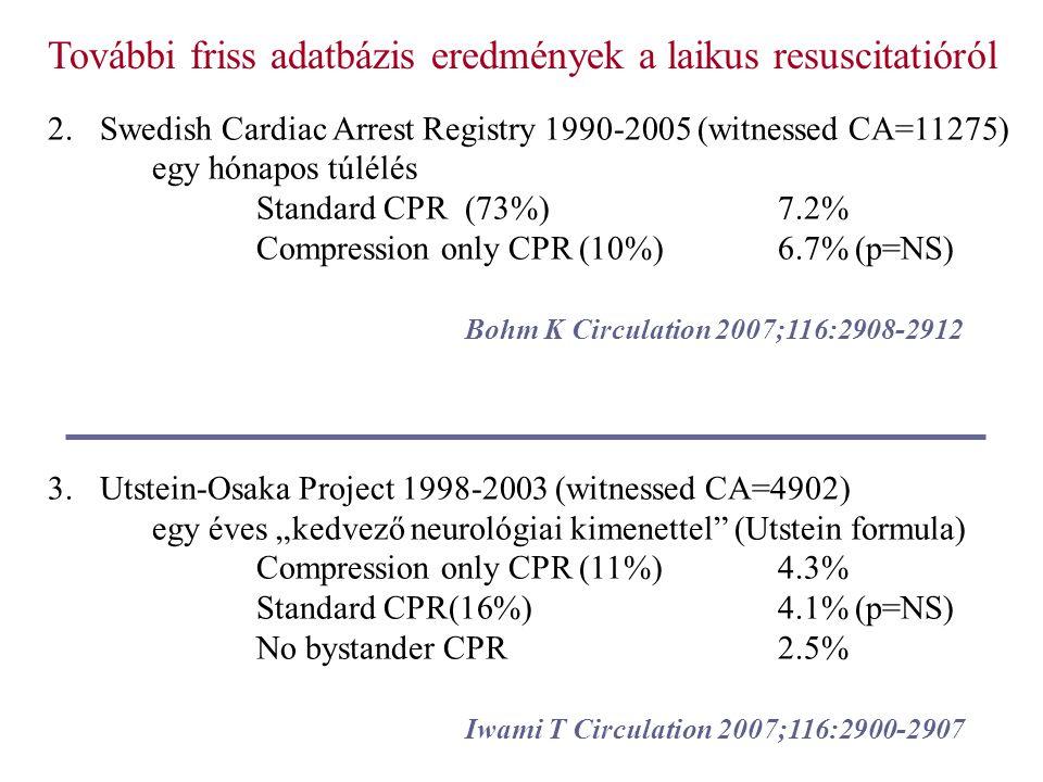 """2.Swedish Cardiac Arrest Registry 1990-2005 (witnessed CA=11275) egy hónapos túlélés Standard CPR (73%)7.2% Compression only CPR (10%)6.7% (p=NS) Bohm K Circulation 2007;116:2908-2912 3.Utstein-Osaka Project 1998-2003 (witnessed CA=4902) egy éves """"kedvező neurológiai kimenettel (Utstein formula) Compression only CPR (11%)4.3% Standard CPR(16%)4.1% (p=NS) No bystander CPR2.5% Iwami T Circulation 2007;116:2900-2907 További friss adatbázis eredmények a laikus resuscitatióról"""