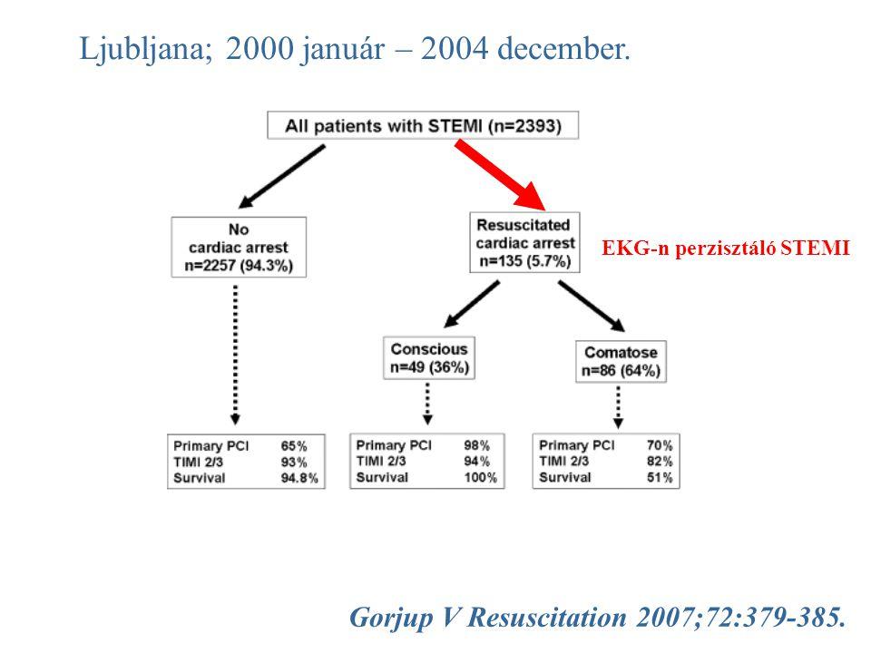 Ljubljana; 2000 január – 2004 december.