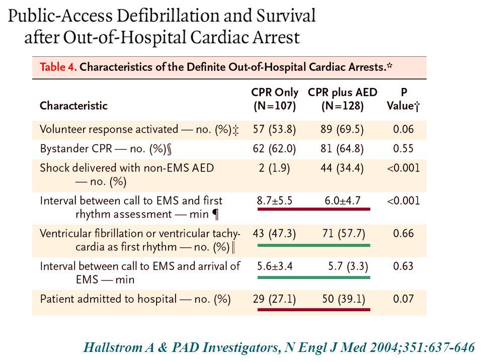 Hallstrom A & PAD Investigators, N Engl J Med 2004;351:637-646
