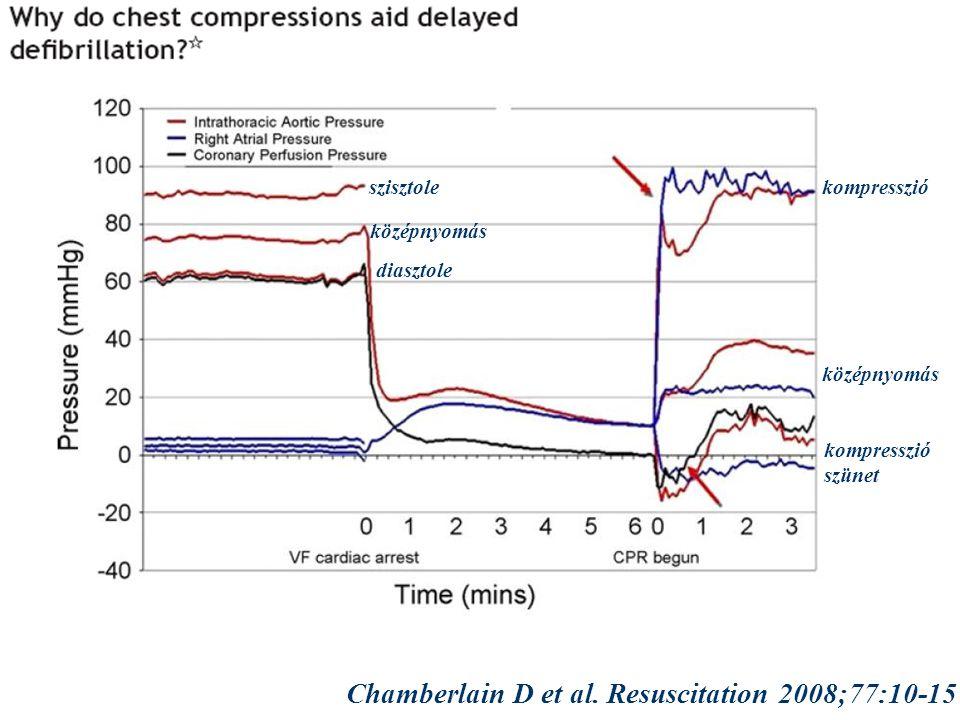 szisztole középnyomás diasztole kompresszió szünet középnyomás Chamberlain D et al.