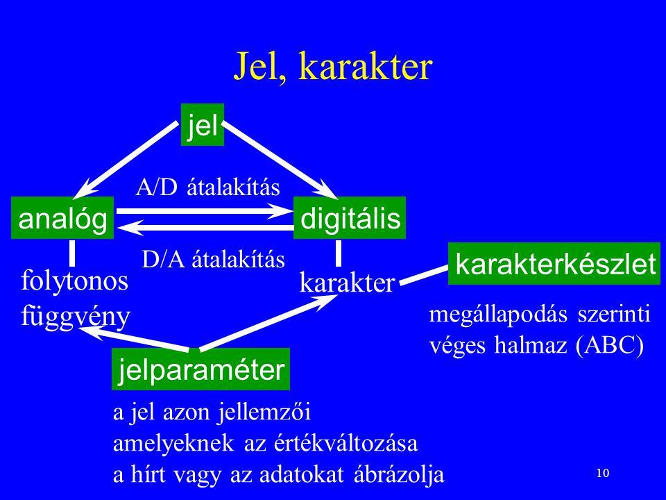 10 Jel, karakter jel a jel azon jellemzői amelyeknek az értékváltozása a hírt vagy az adatokat ábrázolja analógdigitális folytonos függvény karakter A