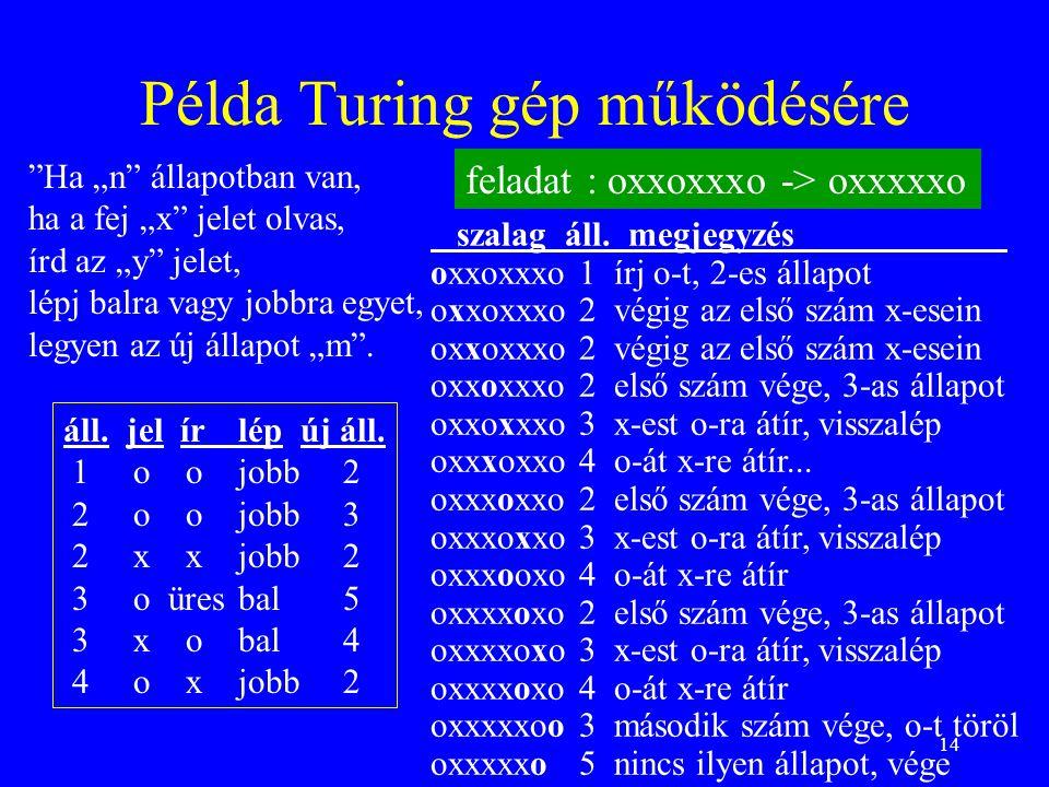 """14 Példa Turing gép működésére """"Ha """"n"""" állapotban van, ha a fej """"x"""" jelet olvas, írd az """"y"""" jelet, lépj balra vagy jobbra egyet, legyen az új állapot"""