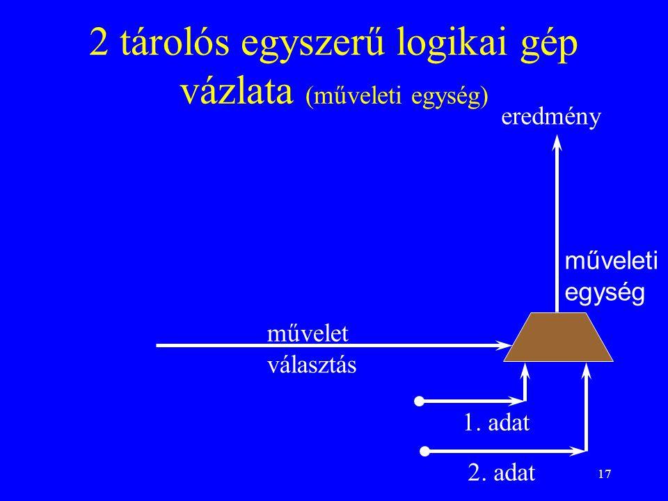 17 2 tárolós egyszerű logikai gép vázlata (műveleti egység) műveleti egység művelet választás 1. adat 2. adat eredmény
