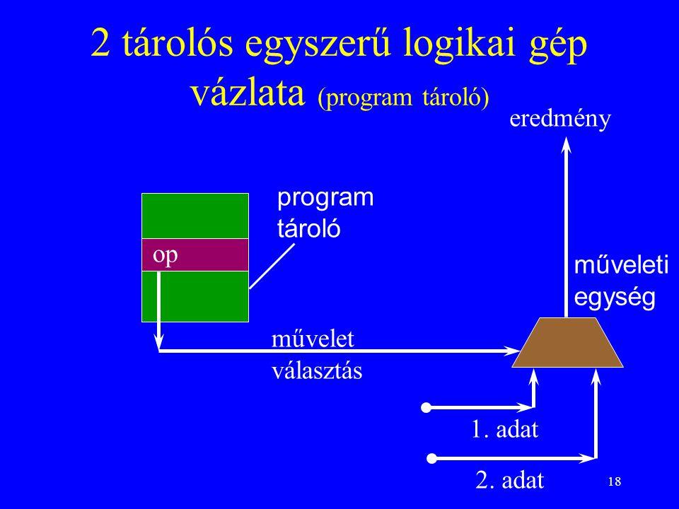 18 2 tárolós egyszerű logikai gép vázlata (program tároló) op program tároló műveleti egység művelet választás 1. adat 2. adat eredmény