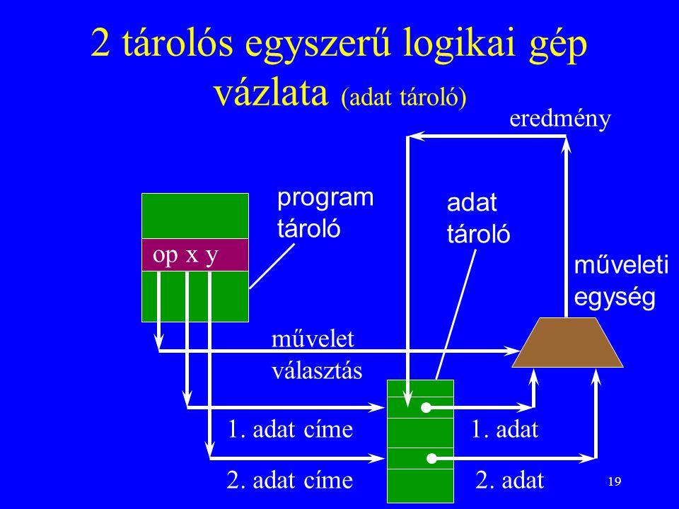19 2 tárolós egyszerű logikai gép vázlata (adat tároló) op x y program tároló adat tároló műveleti egység művelet választás 1. adat címe 2. adat címe