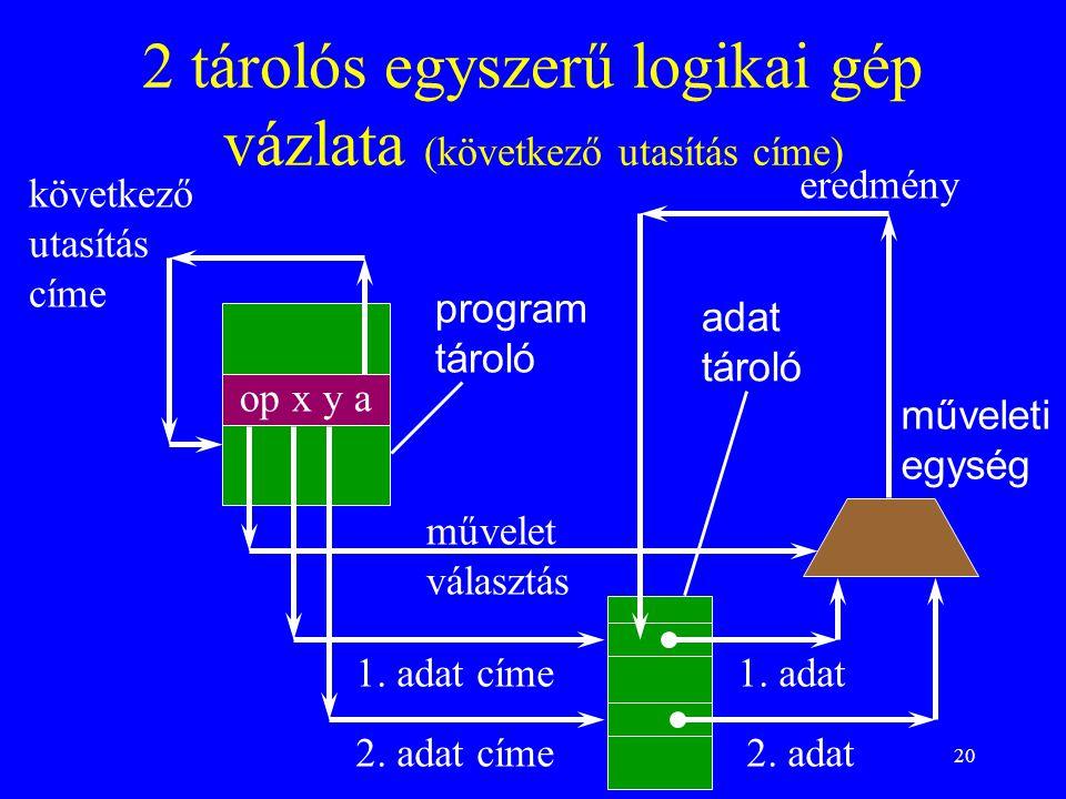 20 2 tárolós egyszerű logikai gép vázlata (következő utasítás címe) op x y a program tároló adat tároló műveleti egység művelet választás következő ut