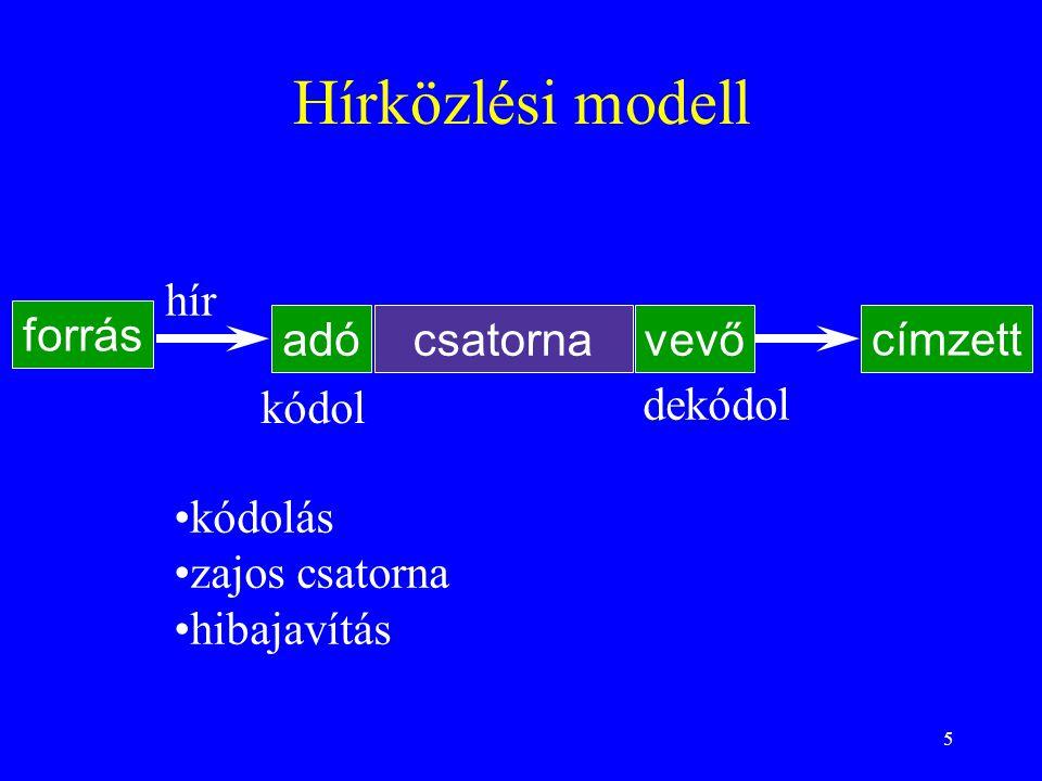 5 Hírközlési modell forrás adóvevő címzett hír kódol dekódol csatorna kódolás zajos csatorna hibajavítás