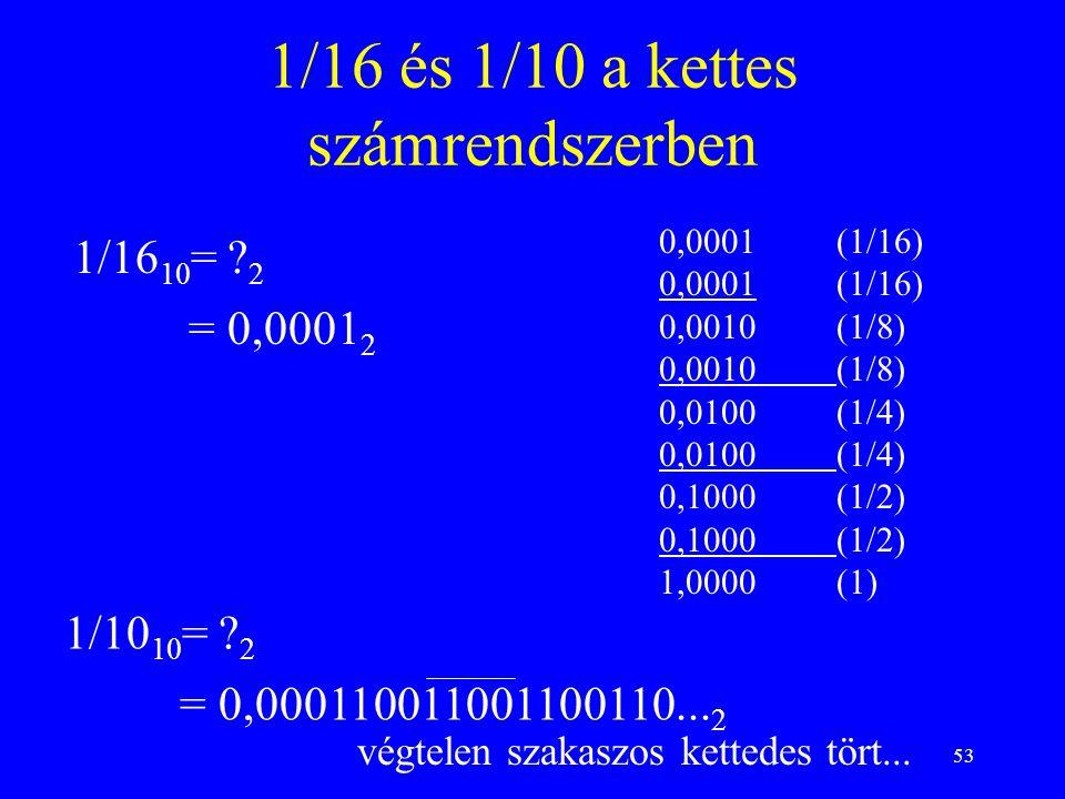 53 1/16 és 1/10 a kettes számrendszerben 0,0001(1/16) 0,0010(1/8) 0,0100(1/4) 0,1000(1/2) 1,0000(1) 1/16 10 = ? 2 = 0,0001 2 1/10 10 = ? 2 = 0,0001100