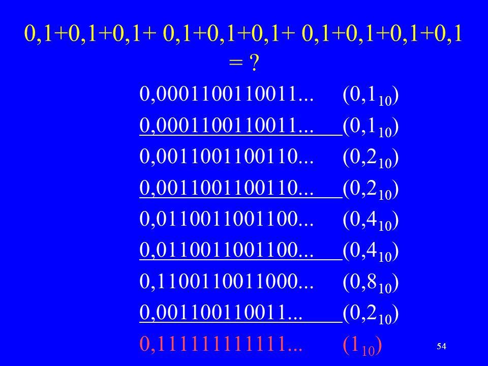 54 0,1+0,1+0,1+ 0,1+0,1+0,1+ 0,1+0,1+0,1+0,1 = ? 0,0001100110011...(0,1 10 ) 0,0011001100110...(0,2 10 ) 0,0110011001100...(0,4 10 ) 0,1100110011000..