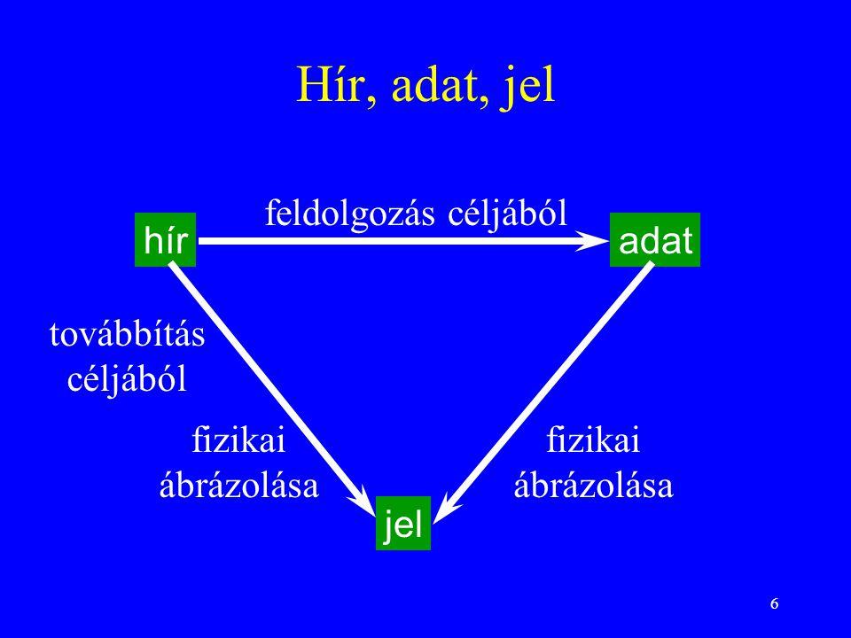 6 Hír, adat, jel híradat jel feldolgozás céljából továbbítás céljából fizikai ábrázolása fizikai ábrázolása