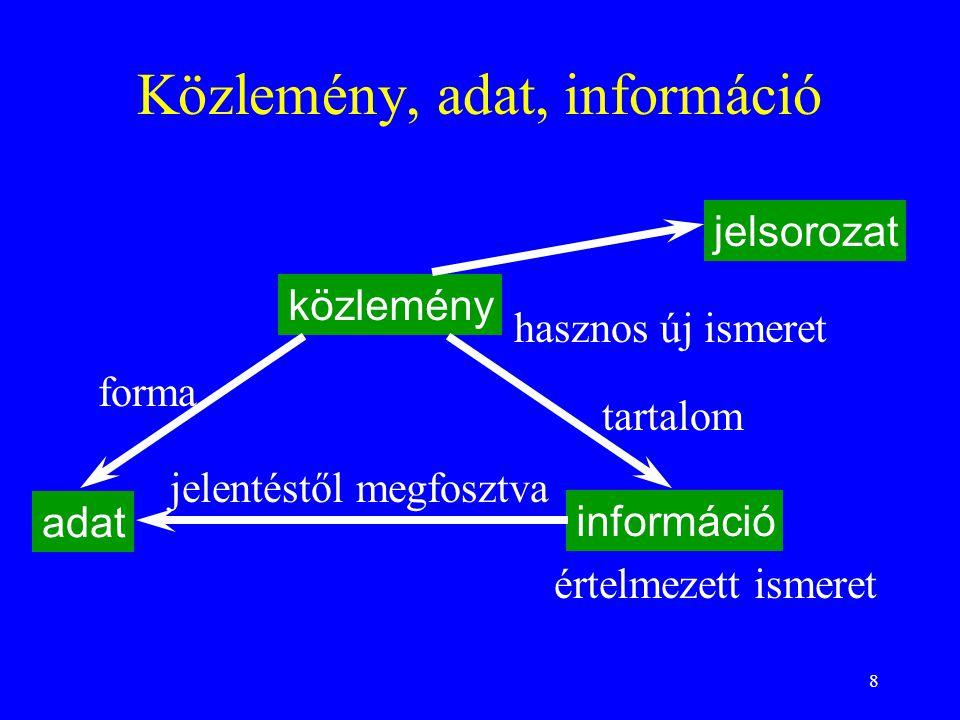 8 Közlemény, adat, információ közlemény adat információ hasznos új ismeret forma tartalom jelentéstől megfosztva értelmezett ismeret jelsorozat