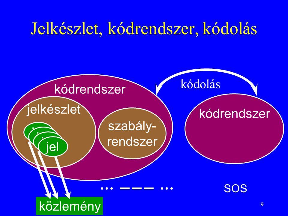 9 Jelkészlet, kódrendszer, kódolás kódrendszer jelkészlet szabály- rendszer kódrendszer jel kódolás közlemény jel SOS