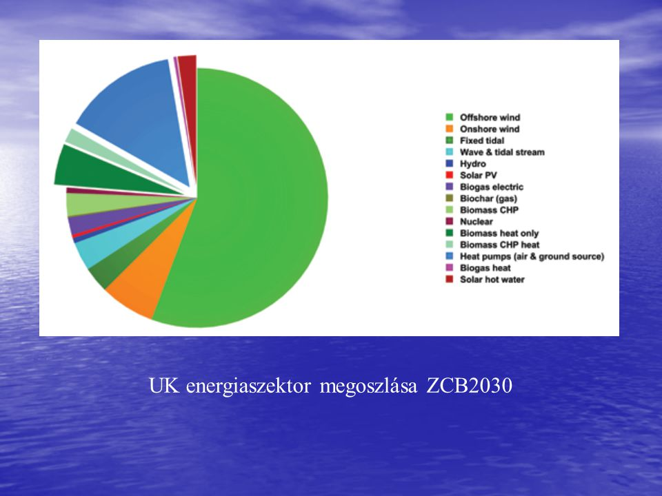 UK energiaszektor megoszlása ZCB2030