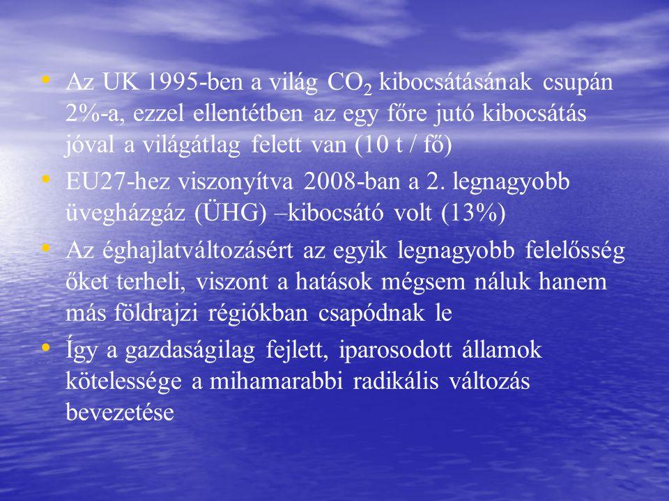 Az UK 1995-ben a világ CO 2 kibocsátásának csupán 2%-a, ezzel ellentétben az egy főre jutó kibocsátás jóval a világátlag felett van (10 t / fő) EU27-hez viszonyítva 2008-ban a 2.