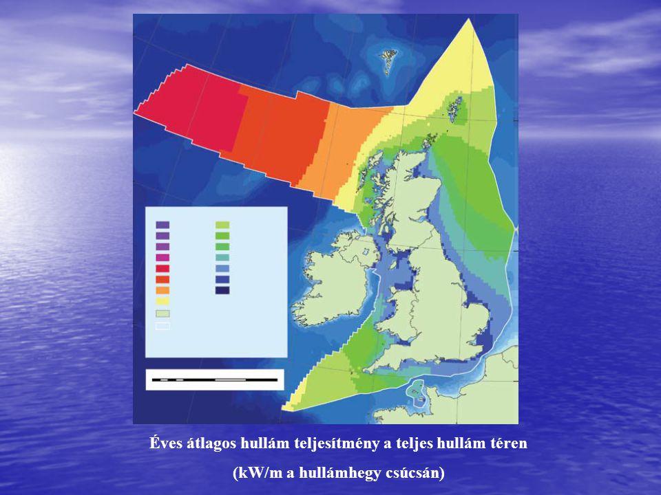 Éves átlagos hullám teljesítmény a teljes hullám téren (kW/m a hullámhegy csúcsán)