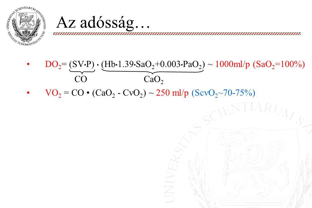 Az adósság… DO 2 = (SV P) (Hb 1.39 SaO 2 +0.003 PaO 2 ) ~ 1000ml/p (SaO 2 =100%) VO 2 = CO (CaO 2 - CvO 2 ) ~ 250 ml/p (ScvO 2 ~70-75%) A hypovolémiás, vérző beteg: Sokk = VO 2 >DO 2 VO 2 DO 2 COCaO 2