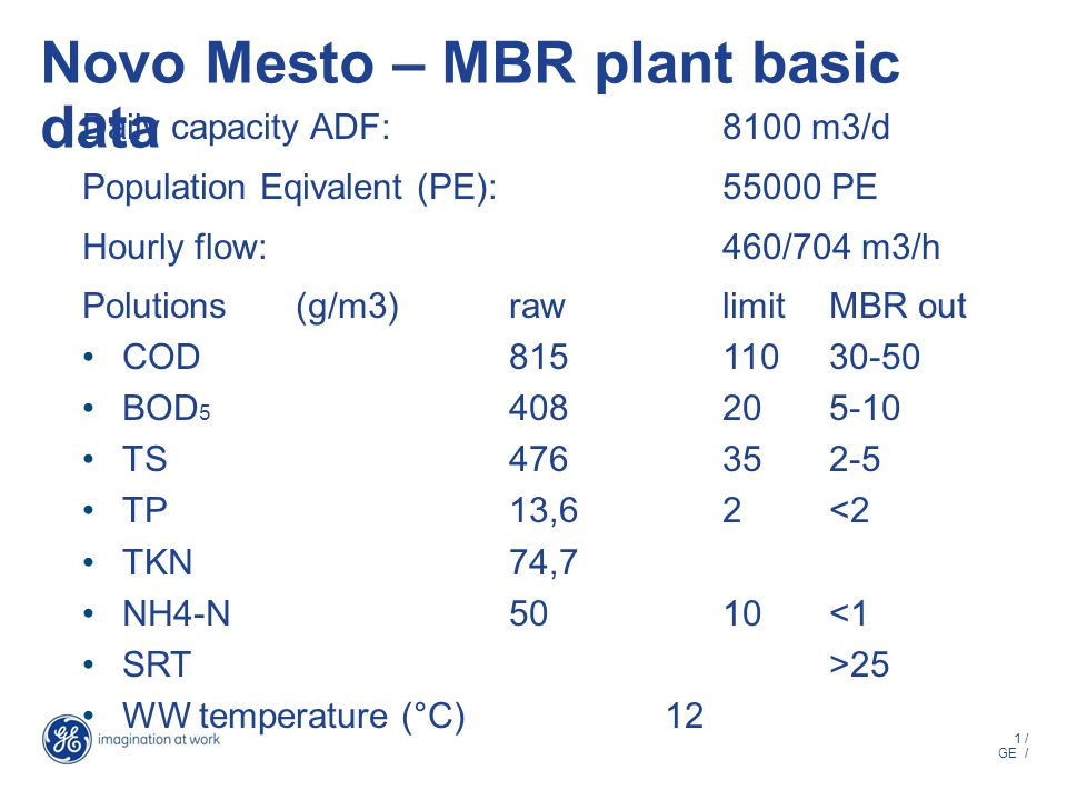 1 / GE / Novo Mesto – MBR plant basic data Daily capacity ADF:8100 m3/d Population Eqivalent (PE):55000 PE Hourly flow: 460/704 m3/h Polutions (g/m3)