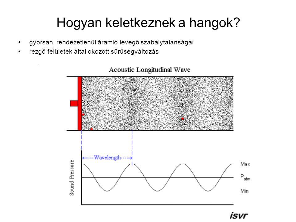 A hangnyomás mérése A hangnyomás fogalma: egységnyi felületre jutó dinamikus erő egysége: pascal = N/m 2 (Pa) jelölése: p Blaise Pascal, 1623 - 1662