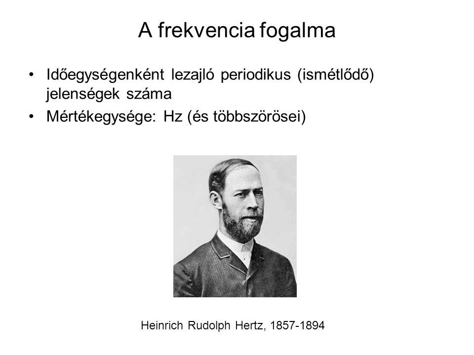 A hangnyomásszint fogalma (decibel) Alexander Graham Bell, 1847 - 1922