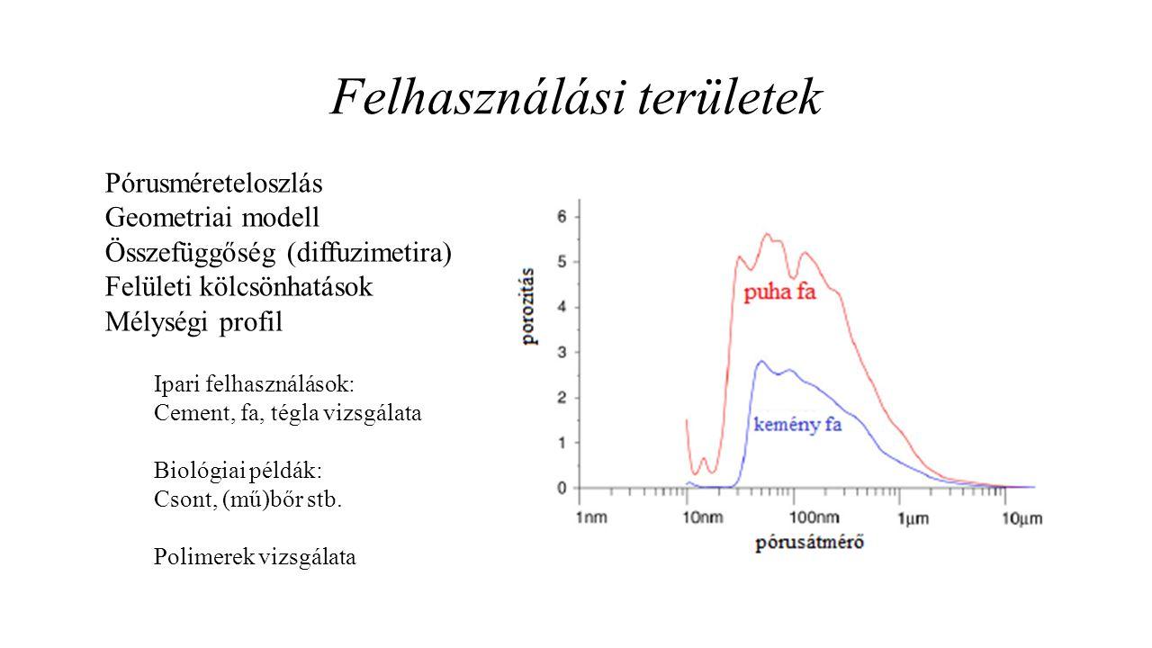 Felhasználási területek Pórusméreteloszlás Geometriai modell Összefüggőség (diffuzimetira) Felületi kölcsönhatások Mélységi profil Ipari felhasználáso