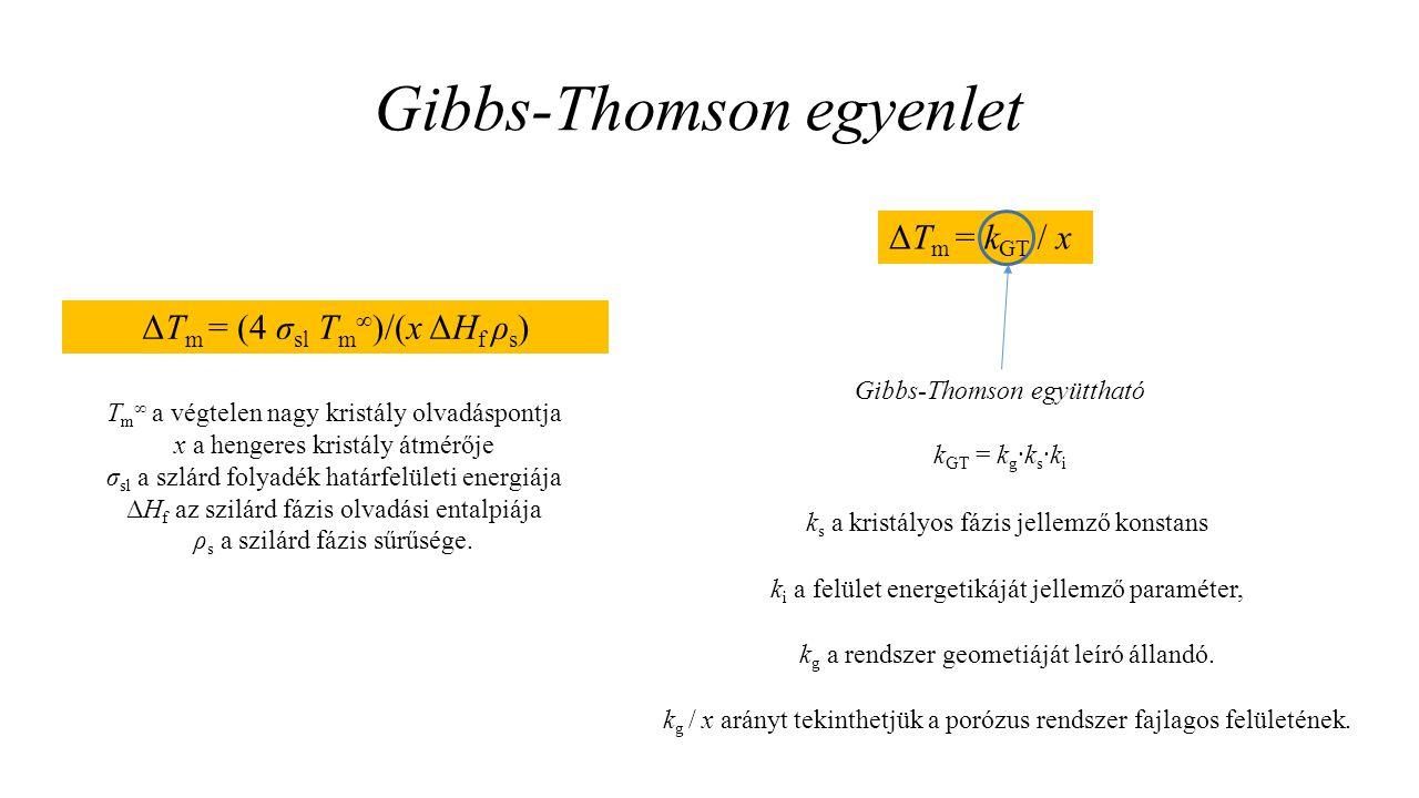 Gibbs-Thomson egyenlet ΔT m = (4 σ sl T m ∞ )/(x ΔH f ρ s ) T m ∞ a végtelen nagy kristály olvadáspontja x a hengeres kristály átmérője σ sl a szlárd