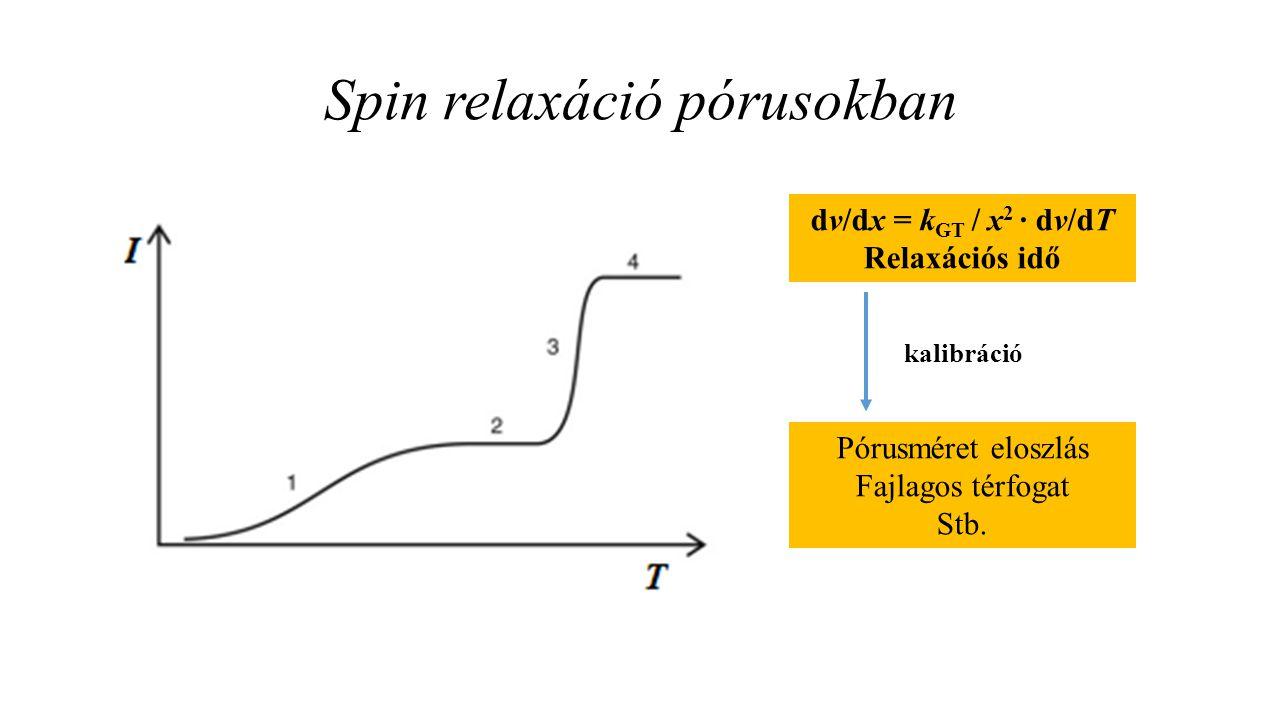 Spin relaxáció pórusokban dv/dx = k GT / x 2 · dv/dT Relaxációs idő Pórusméret eloszlás Fajlagos térfogat Stb. kalibráció