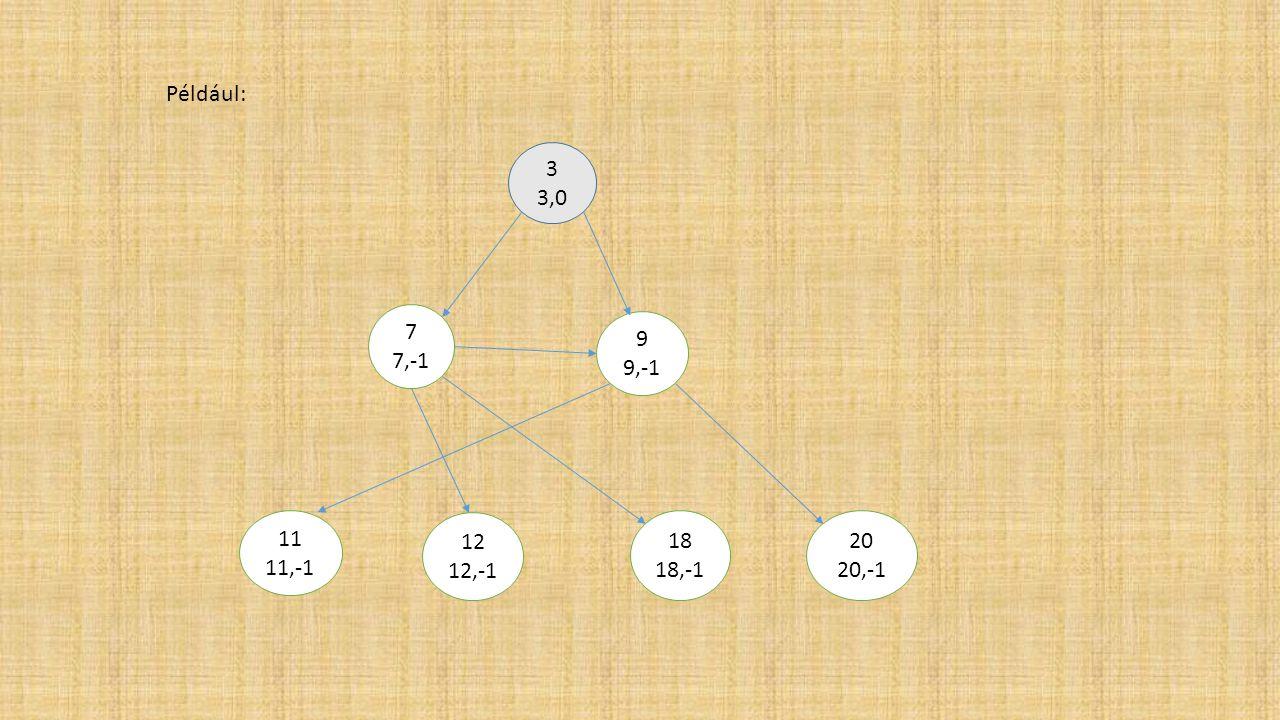 3 3,0 7 7,-1 9 9,-1 11 11,-1 12 12,-1 18 18,-1 20 20,-1 Például:
