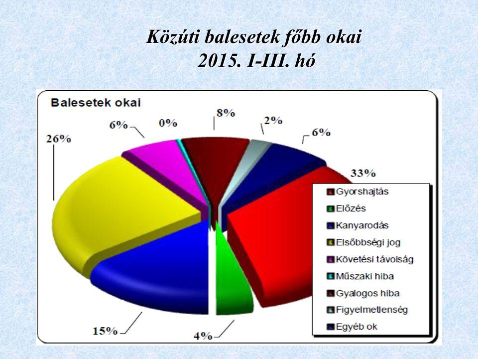Közúti balesetek főbb okai 2015. I-III. hó