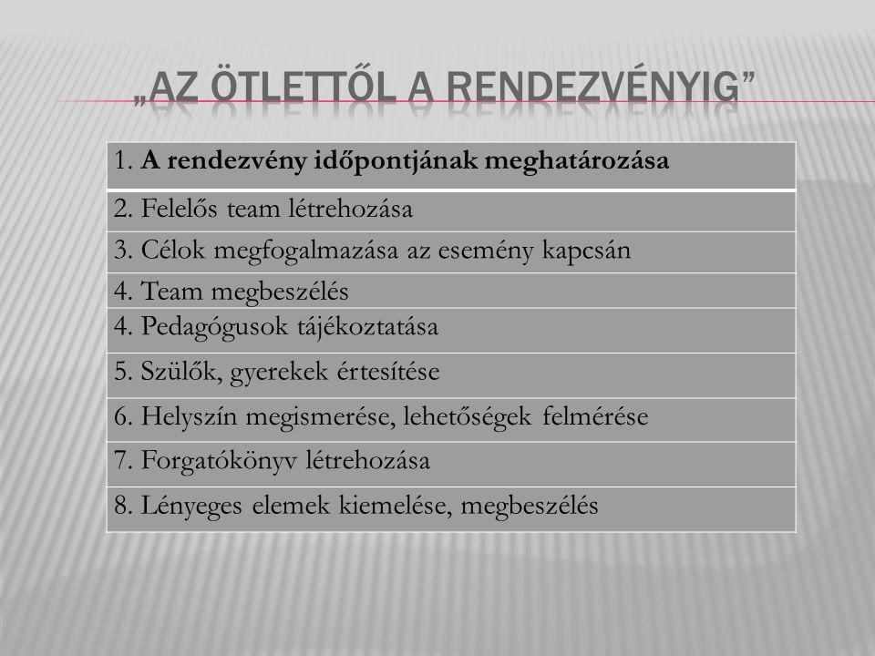 1.A rendezvény időpontjának meghatározása 2. Felelős team létrehozása 3.