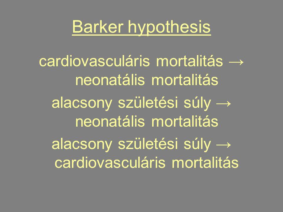 Barker hypothesis cardiovasculáris mortalitás → neonatális mortalitás alacsony születési súly → neonatális mortalitás alacsony születési súly → cardiovasculáris mortalitás