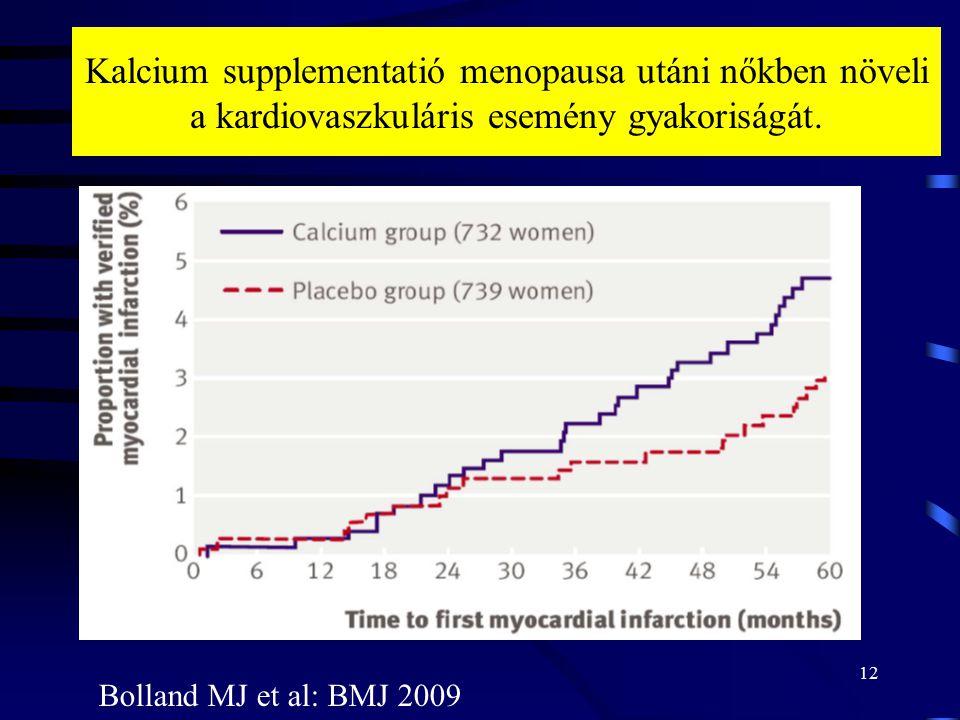 12 Kalcium supplementatió menopausa utáni nőkben növeli a kardiovaszkuláris esemény gyakoriságát. Bolland MJ et al: BMJ 2009