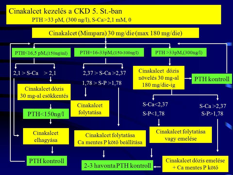13 Cinacalcet-kezelés mellett több dialízis beteg érte el a NKF-K/DOQI™ célértéket PTH ≤ 31.8 pmol/L (300 pg/mL), P ≤1.78 mmol/L (5.5 mg/dL), Ca ≤ 2.4 mmol/L (9.5 mg/dL), Ca x P < 4.44 mmol 2 /L 2 (55 mg 2 /dL 2 ).