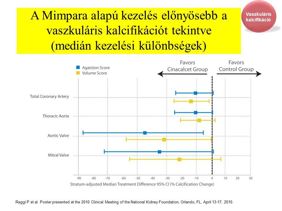 20 A Mimpara alapú kezelés előnyösebb a vaszkuláris kalcifikációt tekintve (medián kezelési különbségek) Raggi P et al. Poster presented at the 2010 C