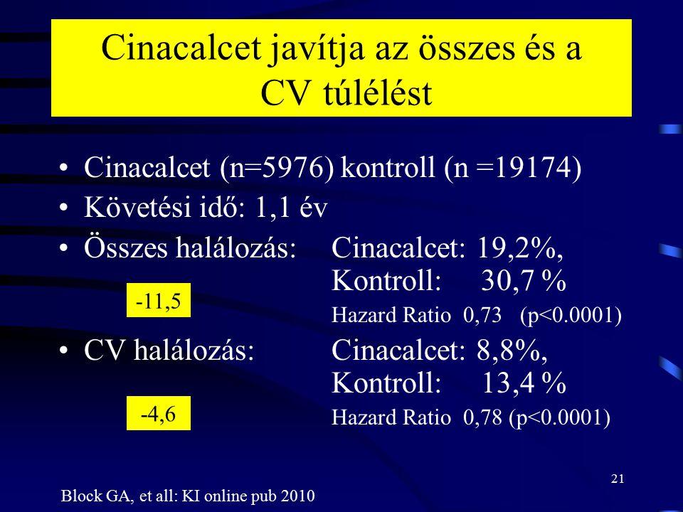 21 Cinacalcet javítja az összes és a CV túlélést Cinacalcet (n=5976) kontroll (n =19174) Követési idő: 1,1 év Összes halálozás: Cinacalcet: 19,2%, Kon