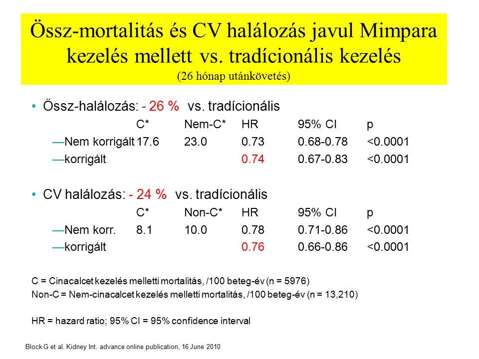 22 Össz-mortalitás és CV halálozás javul Mimpara kezelés mellett vs. tradícionális kezelés (26 hónap utánkövetés) Össz-halálozás: - 26 % (vs. tradício