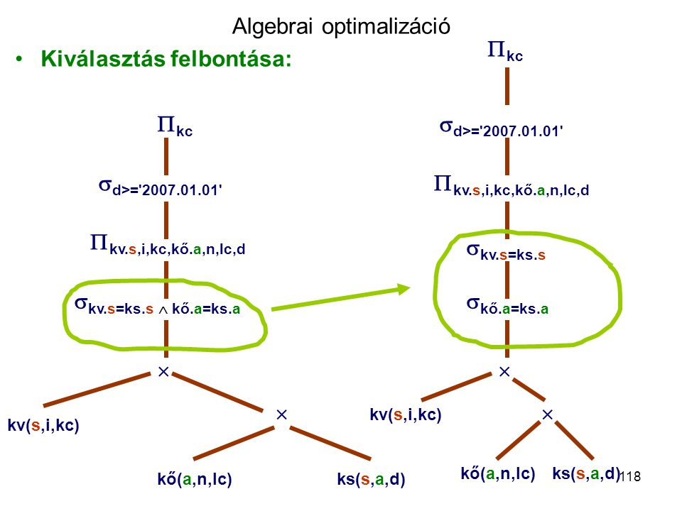 118 Algebrai optimalizáció Kiválasztás felbontása:  d>='2007.01.01'  kc  kv.s,i,kc,kő.a,n,lc,d  kv.s=ks.s  kő.a=ks.a   kő(a,n,lc)ks(s,a,d) kv(s