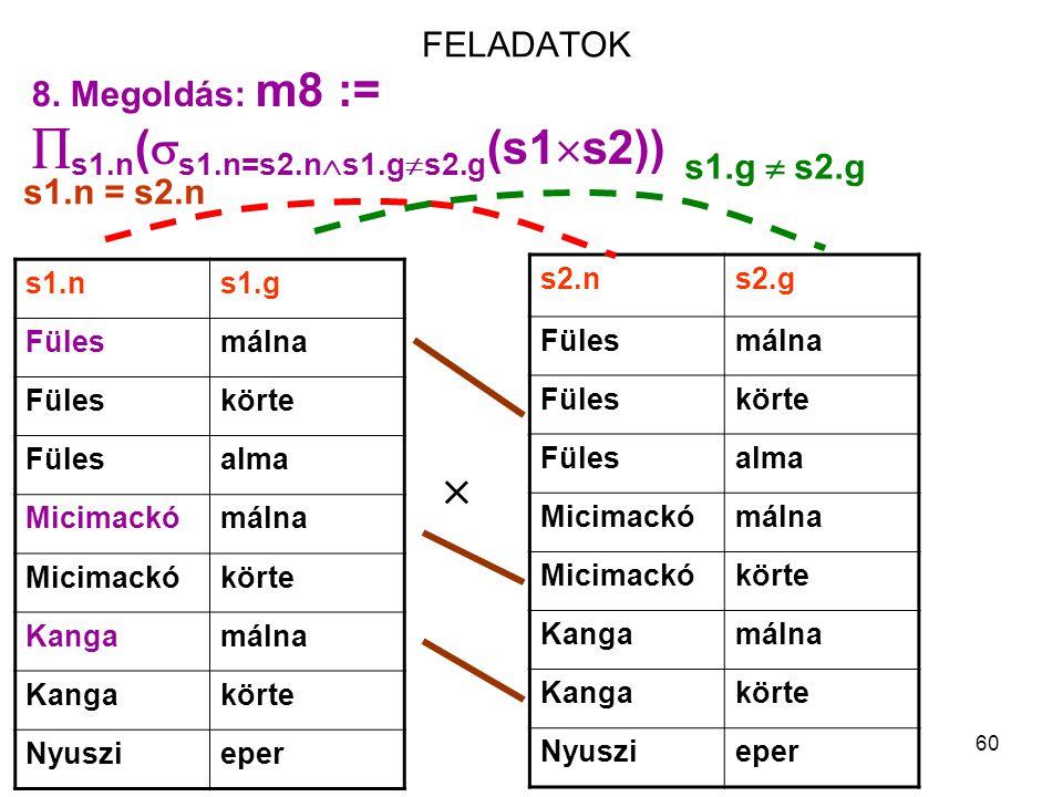 60 FELADATOK s1.ns1.g Fülesmálna Füleskörte Fülesalma Micimackómálna Micimackókörte Kangamálna Kangakörte Nyuszieper 8. Megoldás: m8 :=  s1.n (  s1.