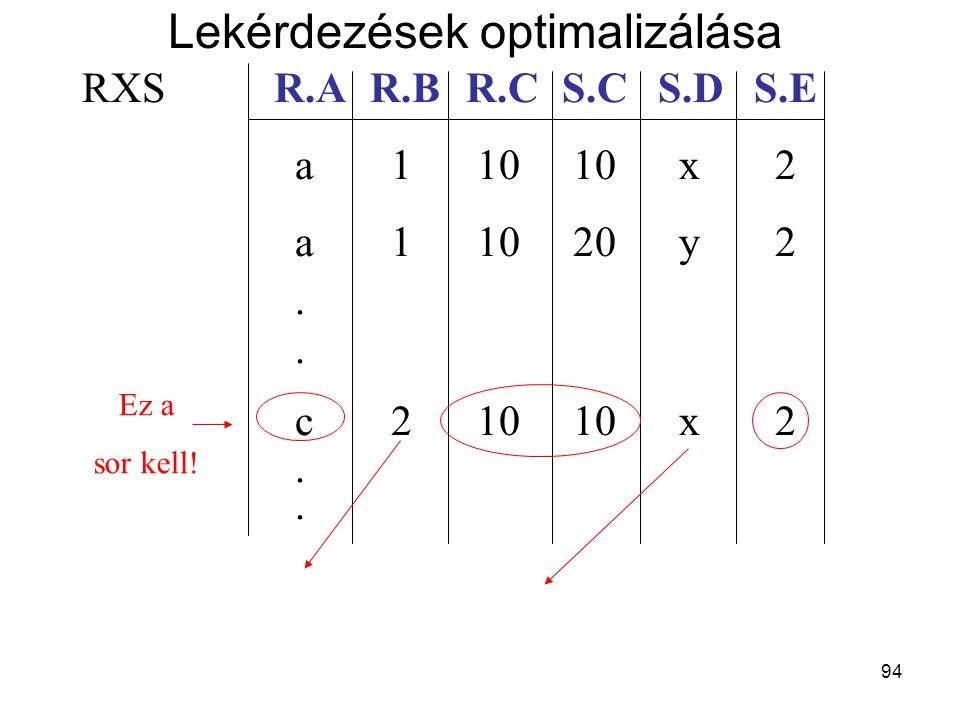 94 RXSR.AR.BR.CS.CS.DS.E a 1 10 10 x 2 a 1 10 20 y 2. c 2 10 10 x 2. Ez a sor kell! Lekérdezések optimalizálása