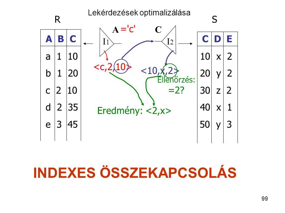 99 R S A B C C D E a 1 10 10 x 2 b 1 20 20 y 2 c 2 10 30 z 2 d 2 35 40 x 1 e 3 45 50 y 3 AC I1I1 I2I2 ='c'='c' Ellenőrzés: =2? Eredmény: Lekérdezések