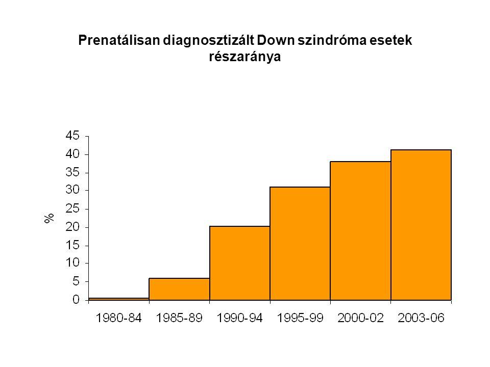 Prenatálisan diagnosztizált Down szindróma esetek részaránya