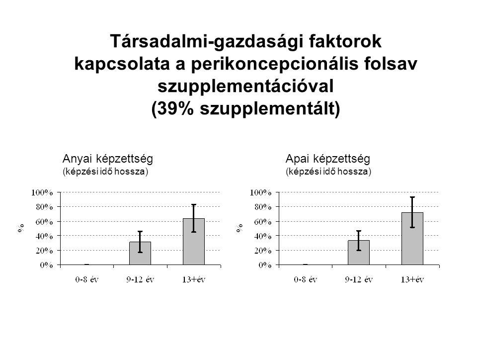 Társadalmi-gazdasági faktorok kapcsolata a perikoncepcionális folsav szupplementációval (39% szupplementált) Anyai képzettség (képzési idő hossza) Apai képzettség (képzési idő hossza)